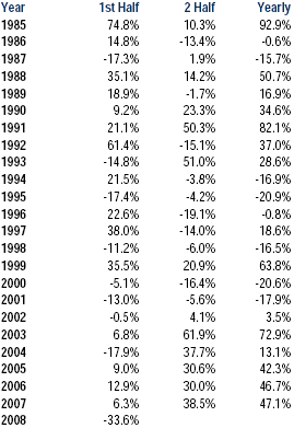 Historical YoY returns of BSE Sensex between 1985 to 2008