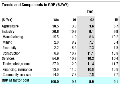 India GDP for first Half of FY2008