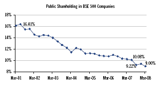 FIIs Shareholding in Indian Stockmarket