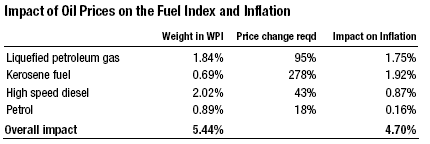 Impact of Fuel Price Hikes on Inflation in India